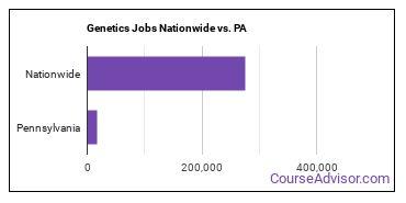 Genetics Jobs Nationwide vs. PA