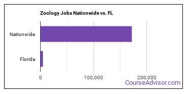 Zoology Jobs Nationwide vs. FL