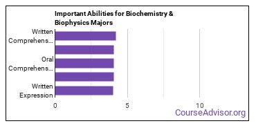 Important Abilities for biochemistry Majors
