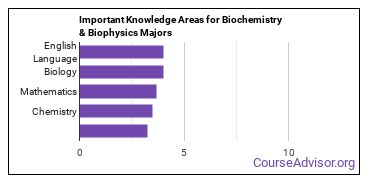 Important Knowledge Areas for Biochemistry & Biophysics Majors