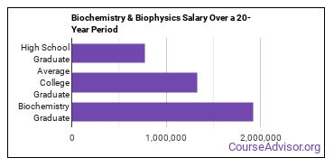 biochemistry, biophysics and molecular biology salary compared to typical high school and college graduates over a 20 year period