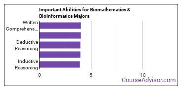 Important Abilities for biomathematics Majors