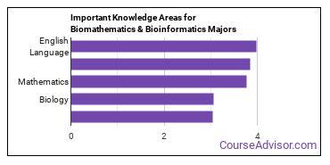 Important Knowledge Areas for Biomathematics & Bioinformatics Majors