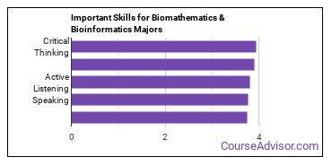 Important Skills for Biomathematics & Bioinformatics Majors