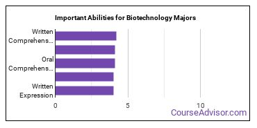 Important Abilities for biotech Majors
