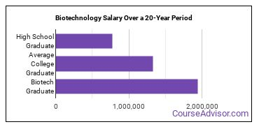 biotechnology salary compared to typical high school and college graduates over a 20 year period