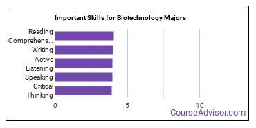 Important Skills for Biotechnology Majors