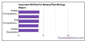 Important Abilities for botany Majors