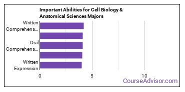 Important Abilities for cell biology Majors