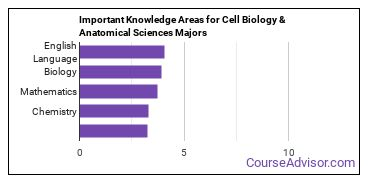 Important Knowledge Areas for Cell Biology & Anatomical Sciences Majors