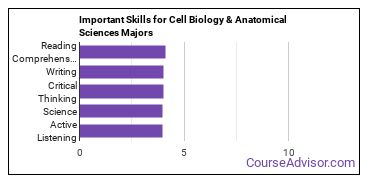 Important Skills for Cell Biology & Anatomical Sciences Majors