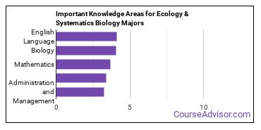 Important Knowledge Areas for Ecology & Systematics Biology Majors