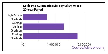 ecology, evolution and systematics biology salary compared to typical high school and college graduates over a 20 year period