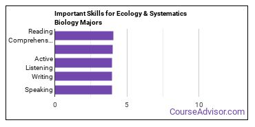 Important Skills for Ecology & Systematics Biology Majors