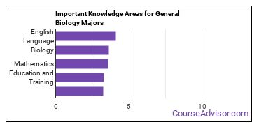 Important Knowledge Areas for General Biology Majors