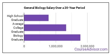 general biology salary compared to typical high school and college graduates over a 20 year period