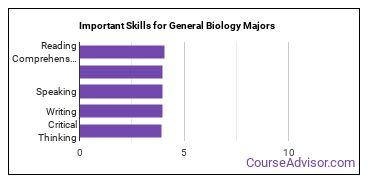 Important Skills for General Biology Majors