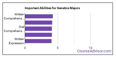 Important Abilities for genetics Majors