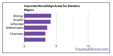 Important Knowledge Areas for Genetics Majors