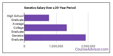 genetics salary compared to typical high school and college graduates over a 20 year period
