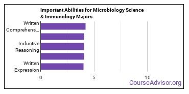 Important Abilities for microbiology Majors