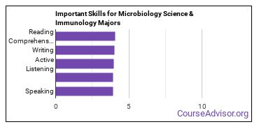 Important Skills for Microbiology Science & Immunology Majors