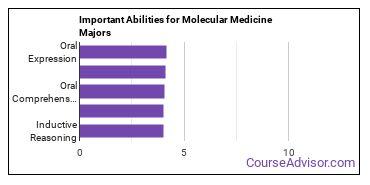 Important Abilities for molecular medicine Majors
