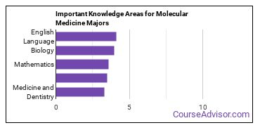 Important Knowledge Areas for Molecular Medicine Majors