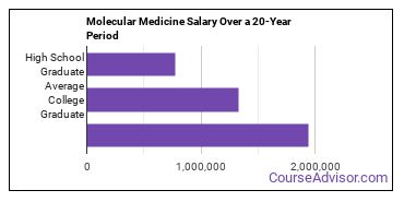 molecular medicine salary compared to typical high school and college graduates over a 20 year period