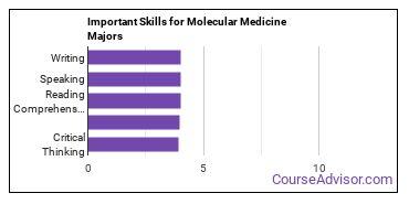 Important Skills for Molecular Medicine Majors