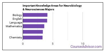 Important Knowledge Areas for Neurobiology & Neurosciences Majors