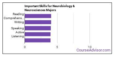 Important Skills for Neurobiology & Neurosciences Majors