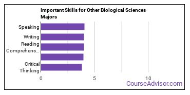 Important Skills for Other Biological Sciences Majors