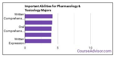Important Abilities for pharmacology Majors