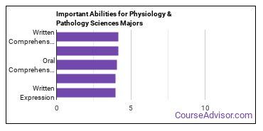Important Abilities for physiology Majors