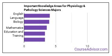 Important Knowledge Areas for Physiology & Pathology Sciences Majors