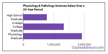 physiology and pathology sciences salary compared to typical high school and college graduates over a 20 year period