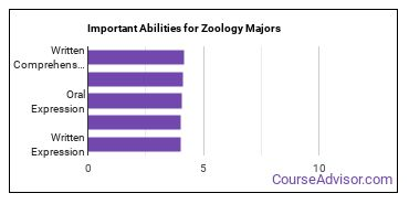 Important Abilities for zoology Majors