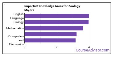Important Knowledge Areas for Zoology Majors