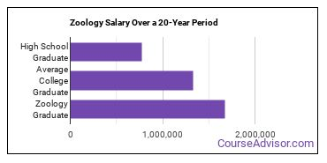 zoology salary compared to typical high school and college graduates over a 20 year period