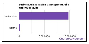 Business Administration & Management Jobs Nationwide vs. IN