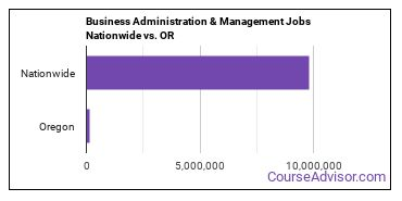 Business Administration & Management Jobs Nationwide vs. OR