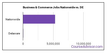 Business & Commerce Jobs Nationwide vs. DE