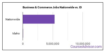 Business & Commerce Jobs Nationwide vs. ID