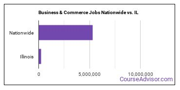 Business & Commerce Jobs Nationwide vs. IL