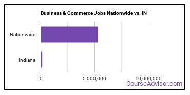 Business & Commerce Jobs Nationwide vs. IN