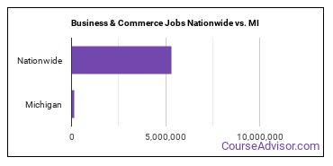 Business & Commerce Jobs Nationwide vs. MI
