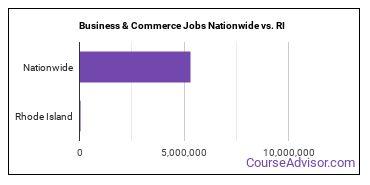 Business & Commerce Jobs Nationwide vs. RI