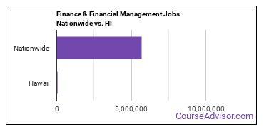 Finance & Financial Management Jobs Nationwide vs. HI