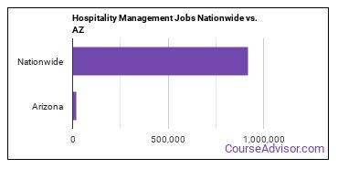 Hospitality Management Jobs Nationwide vs. AZ